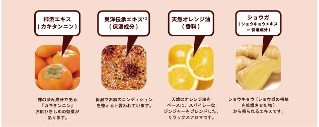 柿渋エキス(カキタンニン):柿の渋み成分である「カキタンニン」お肌ひきしめの効果があります。/東洋伝承エキス(保湿成分):保湿でお肌のコンディションを蓄えると言われています。/天然オレンジ油(香料):天然のオレンジ油をベースに、スパイシーなジンジャーをブレンドした、リラックスアロマです。/ショウガ(ショウキョウエキス=保湿成分):ショウキョウ(ショウガの根茎を乾燥させた物)から得られるエキスです。